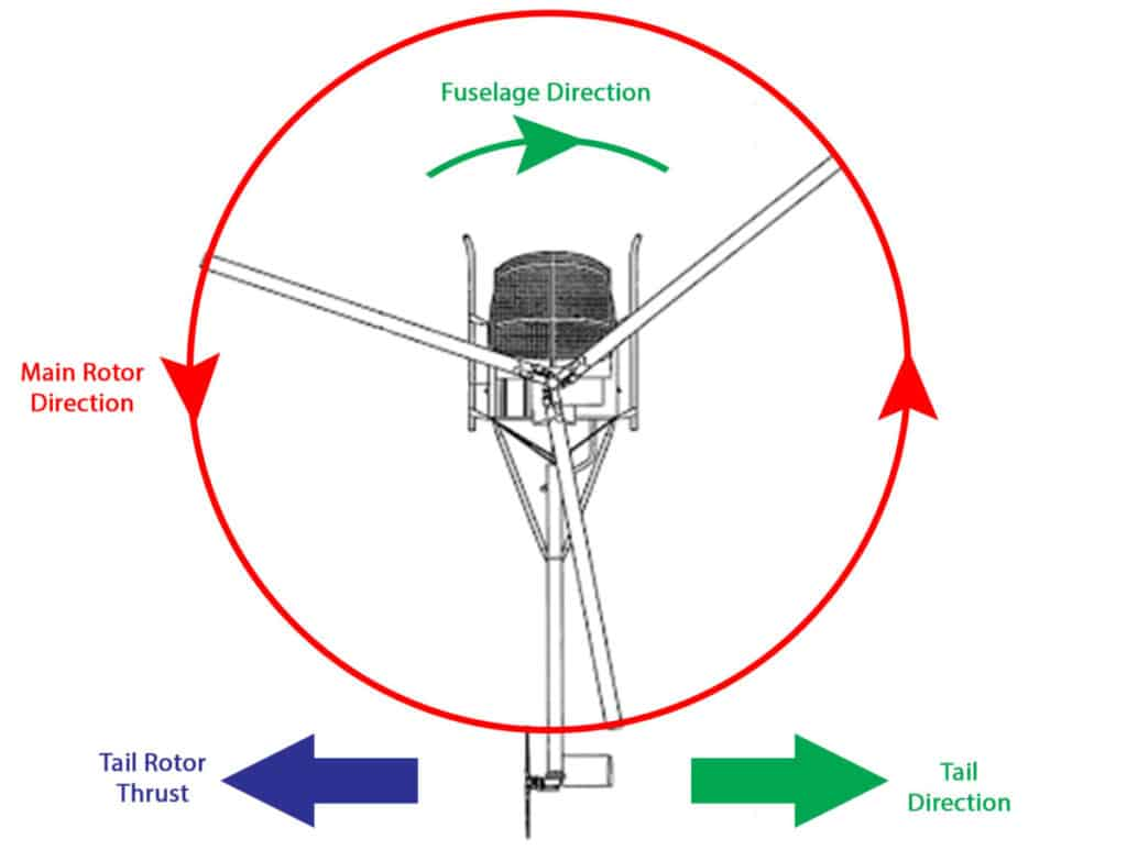 Helicopter Tail Rotor Thrust