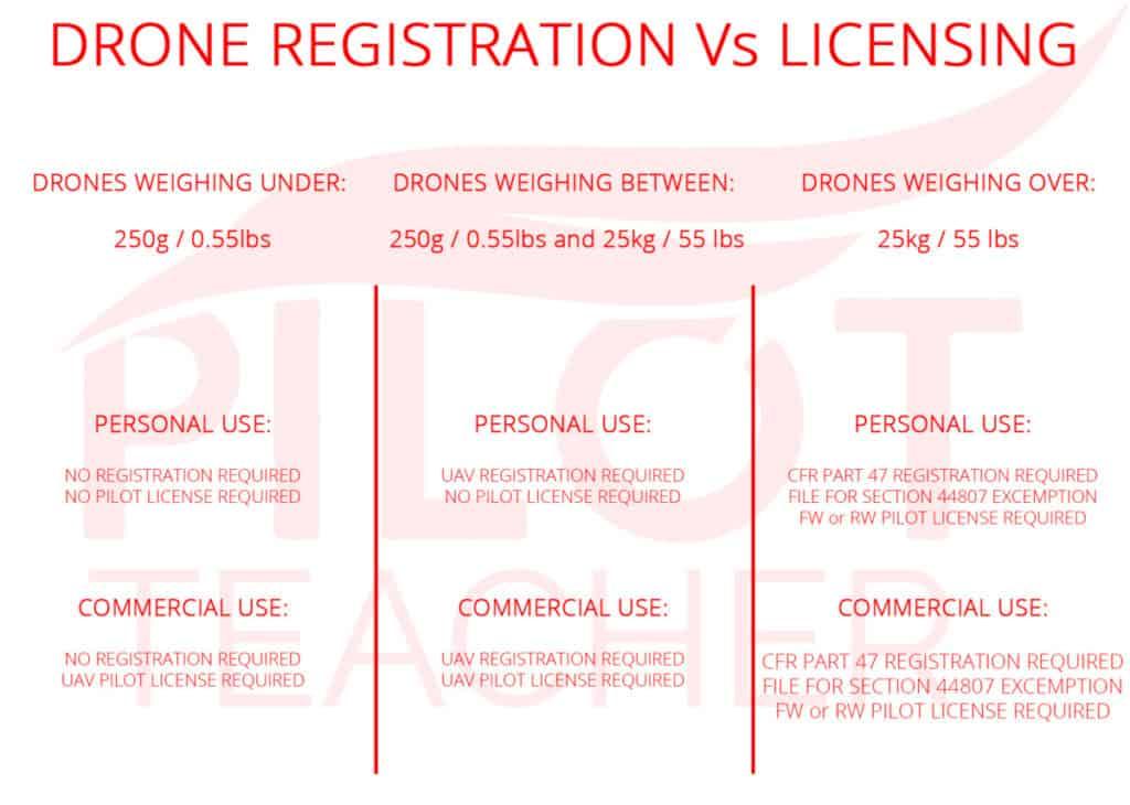 drone registration vs license